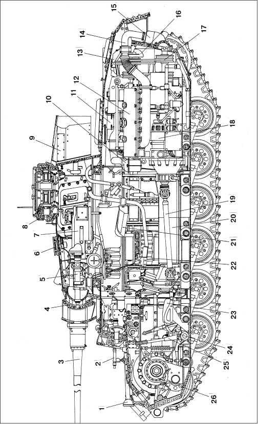 Компоновка среднего танка Pz.III Ausf.L: 1 — фара; 2 — курсовой пулемет MG34; 3 — пушка KwK 39; 4 — маск-установка с дополнительной бронезащитой; 5 — прицел TZF5e; 6 — бронировка вентилятора; 7 — ограждение пушки; 8 — командирская башенка; 9 — ящик для снаряжения; 10 — воздушный фильтр; 11 — топливный бак; 12 — двигатель; 13 — радиатор; 14 — выхлопная труба; 15 — глушитель; 16 — вентилятор; 17 — привод вентилятора; 18 — стартер; 19 — карданный вал; 20 — кожух карданного вала; 21 — сиденье наводчика; 22 — педаль спуска; 23 — сиденье механика-водителя; 24 — кулиса; 25 — рычаг управления; 26 — механизм поворота.