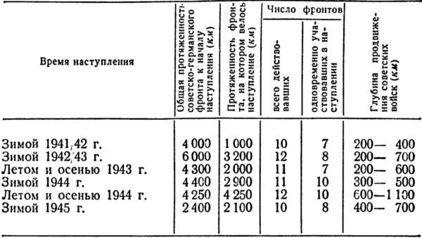 Таблица 5.