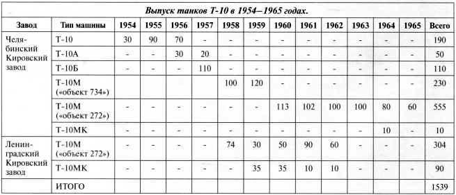 ТАНКИ Т-10 НА СЛУЖБЕ