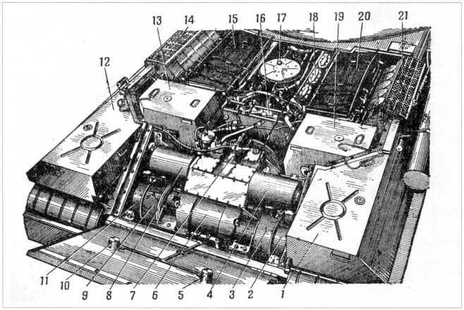20.Моторно-трансмиссионное отделение танка Т-10: 1 и 12 — наружные топливные баки; 2 и 11 — остановочные тормоза; 3 и 9 — тормоза мультипликатора; 4 и 8 — крышки механизма управления; 5 и 10 — механизм сброса БДШ; 6 — планетарная коробка перемены передач; 7 — стартер; 13 и 19 — внутренние топливные баки; 14 и 21 — сетки эжекторов; 15 и 20 — водяные радиаторы; 16 — масляные фильтры; 17 — расширительный бачок; 18 — двигатель В12-5(РПМЧ).