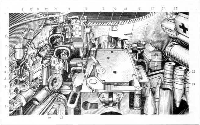 68.Боевое отделение танка Т-10М: 1 — блок питания ночного прицела ТПН-1; 2 — радиостанция; 3 — азимутальный указатель; 4 — щиток электрооборудования башни; 5 — стопор башни; 6 — распределительная коробка; 7 — ввод антенны; 8 — коробка компенсатора; 9 — пульт светового курсоуказателя; 10 — механизм поворота башни; 11- электроблок прицела Т2С; 12 — ночной прицел ТПН-1; 13 — аппарат ТПУ; 14 — прицел Т2С; 15 — дополнительный бачок; 16 — подъемный механизм пушки; 17 — пушка М62-Т2; 18 — ограничитель снижения пушки; 19 — спаренный пулемет КПВТ; 20 — преобразователь частоты; 21 — магазин спаренного пулемета; 22 — ящик с ЗИП; 23 — снарядная каретка; 24 — семиместная гильзовая укладка; 25 — магазин спаренного пулемета; 26 — ящик с прибором ТПБ-51 (РПМЧ).