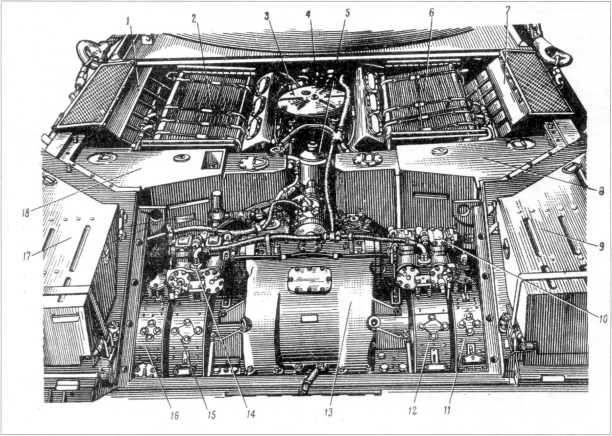 69.Моторно-трансмиссионное отделение танка Т-10М: 1 и 7 — эжекторы; 2 и 6 — масляные (сверху) и водяные (снизу) радиаторы; 3 — расширительный бачок; 4 — воздухоотделитель; 5 — масляный фильтр «Кимаф-4»; 8 и 18 — внутренние топливные баки; 9 и 17 — наружные топливные баки; 10 и 14 — гидравлические механизмы управления ПКП; 11 и 16 — остановочные тормоза; 12 и 15 — тормоза мультипликаторов; 13 — коробка перемены передач (РПМЧ).