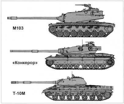 113.Сравнительные размеры тяжелых танков 1950-х — начала 1960 годов: американского М103, английского «Конкеpop» и советского Т-10М. Хорошо видно, что отечественная машина значительно меньше по размерам, чем ее западные «собратья».