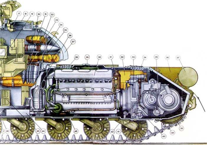 117.Продольный разрез танка Т-10М. 1 — направляющее колесо; 2 — щиток приборов механика-водителя; 3 — баллоны со сжатым воздухом для запуска двигателя; 4 — рукоятка подъема люка механика-водителя; 5 — люк механика-водителя; 6 — прибор наблюдения ТПВ-51; 7 — заряды к 122-мм пушке; 8 — 122-мм пушка М62-Т2; 9 — укладка лент к 14,5-мм пулемету; 10 — укладка 122-мм снарядов; 11 — рукоятка механизма вертикального наведения; 12 — электрогироскопический прибор в корпусе прицела Т2С; 13–14,5-мм пулемет КПВТ; 14 — прицел Т2С; 15 — прицел ТПН-1; 16 — инфракрасный осветитель ОУ-ЗТ; 17 — прибор ТПКУ-2; 18 — люк командира танка; 19 — элементы приводов наведения; 20, 21, 23, 24 — заряды к 122-мм пушке, 22, 25 — 122-мм снаряды; 26 — воздухоочиститель; 27 — башня; 28 — решетка для доступа воздуха к двигателю; 29 — пробка заправочной горловины системы охлаждения двигателя; 30 — двигатель В12-6Б; 31 — масляный фильтр; 32 — топливный бак; 33 — механизм управления коробкой перемены передач; 34 — решетка для доступа воздуха к двигателю; 35 — планетарная коробка перемены передач; 36 — наружный топливный бак; 37 — укладка дымовой шашки БДШ-5; 38 — бронировка бортовой передачи; 39 — ведущее колесо; 40 — люк в днище для обслуживания коробки перемены передач; 41 — опорный каток; 42 — гидравлические амортизаторы 1, 2 и 6-го опорных катков; 43 — люк в днище для обслуживания двигателя; 44 — котел подогревателя; 45 — укладка патронов к 14,5-мм пулемету КПВТ; 46 — основание вращающегося пола; 47 — ограждение ноги наводчика; 48 — укладка патронов к 14,5-мм пулемету КПВТ; 49 — вращающейся пол башни; 50 — люк для аварийного выхода из танка; 51 — укладка 122-мм снарядов; 52 — сиденье механика-водителя; 53 — рычаг ручной подачи топлива; 54 — рычаг реверса; 55 — правый рычаг управления; 56 — педаль управления.