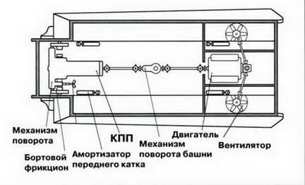 Компоновка механизмов танка «Тигр-Б»(Tiger Ausf В)