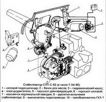 Схема стабилизатора Т-34-85 типа СТП-С-53 по теме «таран». 1945 г.