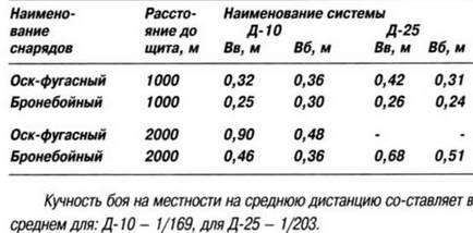 3 . Меткость стрельбы с хода танка ИС: