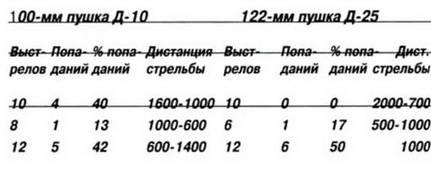 4. Сравнительные данные новых 76-мм и 85-мм танковых пушек для вооружения среднего танка Т- 34