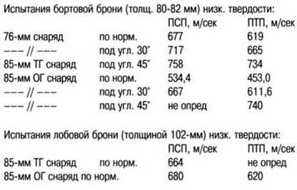 6. Длинноствольная 76-мм или 85-мм?