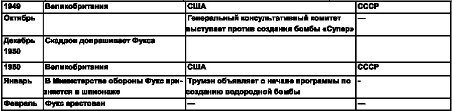 Хронология