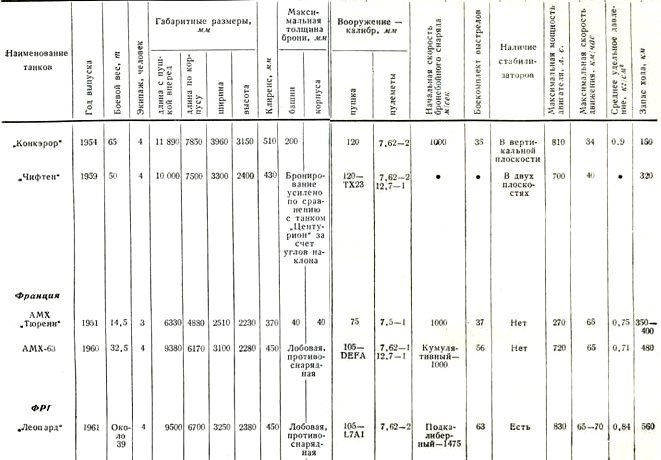 Таблица I Тактико-технические характеристики танков