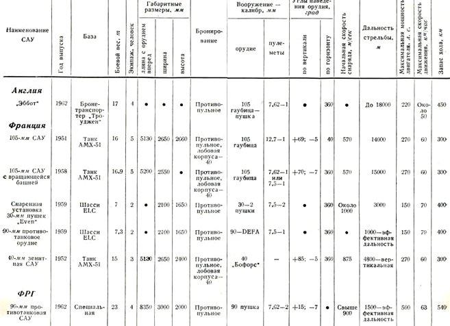 Таблица 2 Тактико-технические характеристики самоходных артиллерийских установок
