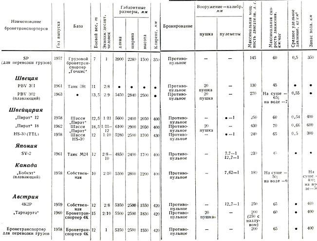 Таблица 3 Тактико-технические характеристики , гусеничных бронетранспортеров