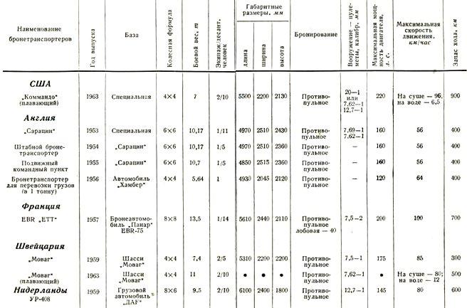 Таблица 4 Тактико-технические характеристики колесных бронетранспортеров