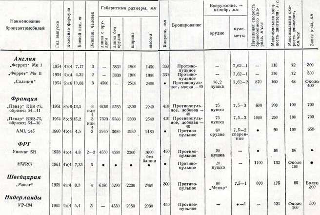 Таблица 5 Тактико-технические характеристики бронеавтомобилей