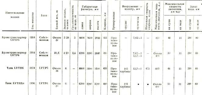 Таблица 6 Тактико-технические характеристики плавающих десантных гусеничных бронированных машин США
