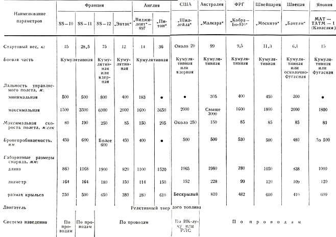 Таблица 7 Тактико-технические характеристики ПТУРС