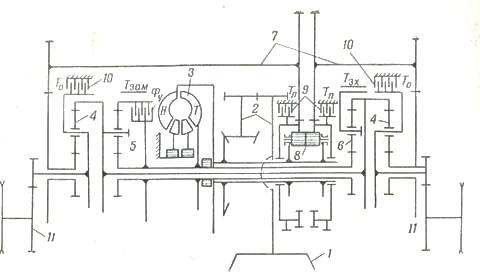 Рис. 5. Принципиальная кинематическая схема гидромеханической силовой передачи «Кросс-Драйв» танков М46, М47, М48 и М103: