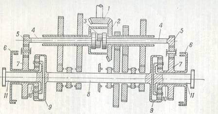 Рис. 53. Кинематическая схема силовой передачи танка «Центурион»: 1-первичный вал; 2- Передаточный вал; 3 – дифференциал; 4 -полуоси; 5 – концевые шестерни полуосей; 6.- тормоза; 7 блок солнечных шестерен; 8 главный вал; 9 – эпициклические шестерни 10 солнечные шестерни; 11- конечные валы планетарного ряда