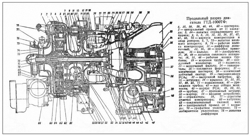 двигателя ГТД -1000ТФ