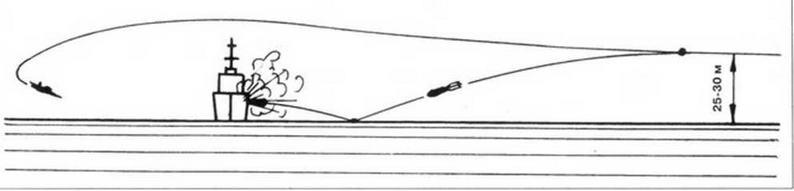 Схема топмачтового бомбометания
