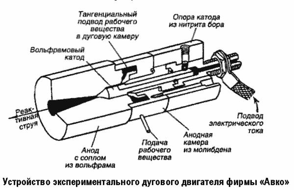 Электротермические двигатели