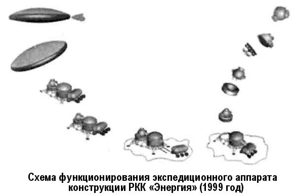 Проекты марсианских экспедиций НПО «Энергия»