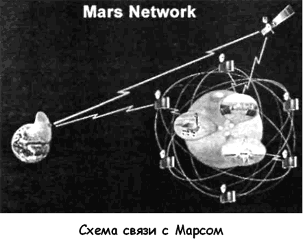 Марсианский Интернет