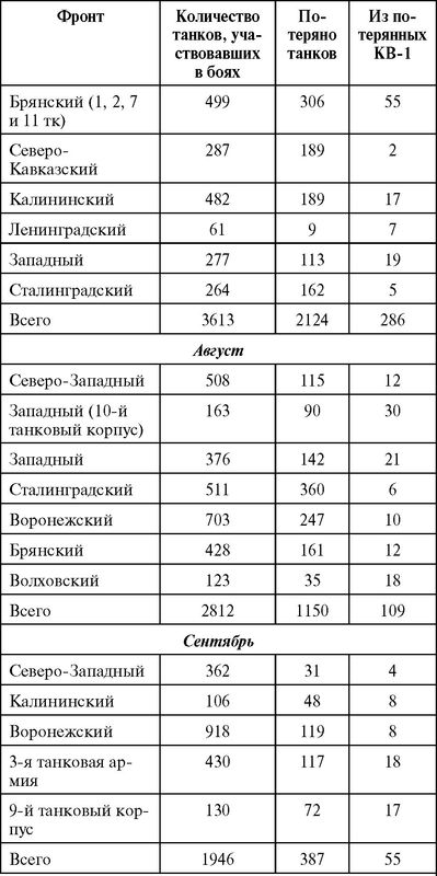 Составлено по данным: ЦАМО, ф. 38, on. 11360, д. 106, лл. 212–216.