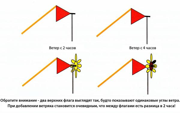 Глава 18: Флаги и стойки