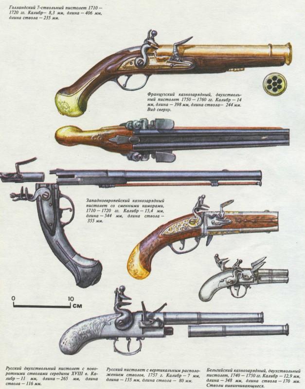 Книги и Журналы по Стрелковому Оружию