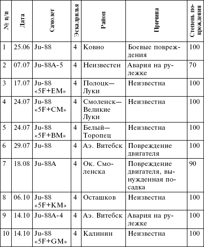 Потери 2.(F)/100 в 1944–1945гг.