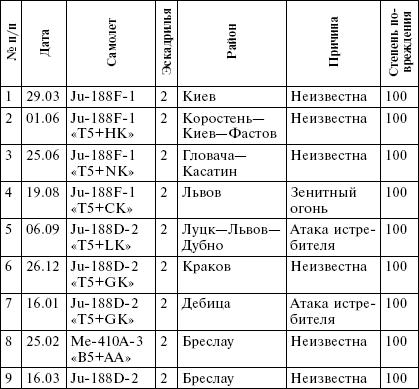 Тактико-технические данные самолетов-разведчиков люфтваффе, использовавшихся для дальней разведки на Восточном фронте