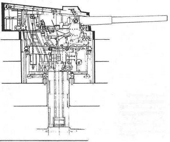 """Продолиный разрез двухорудийной 305-мм башенной установки линейного корабля """"Эджинкорт"""" (с длиной ствола орудия 45 калибров, образца Mk XIII)"""