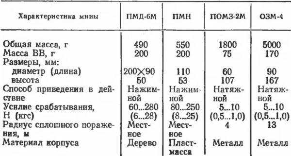 Таблица 2. Основные тактико-технические характеристики противопехотных мин.