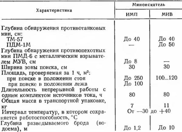 МИНОИСКАТЕЛИ ИМП, МИВ