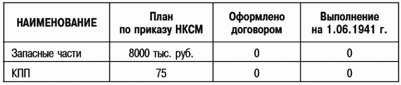 Договор был выслан на завод 23.1.41, но до выхода Постановления по плану заказов завод отказался от подписания договора. Вторично договор выслан 17.5.41 и до настоящего времени с завода не возвращен.