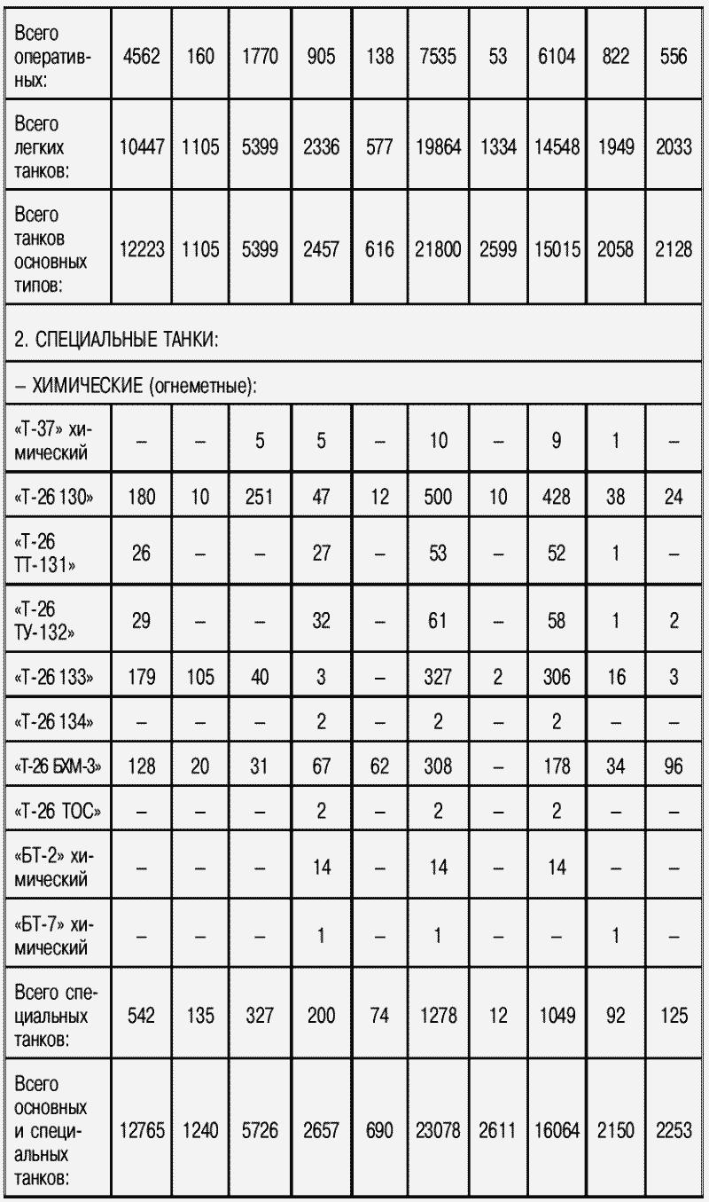 1.Количественный и качественный состав бронетанкового парка Красной армии по состоянию на 1 июня 1941 года