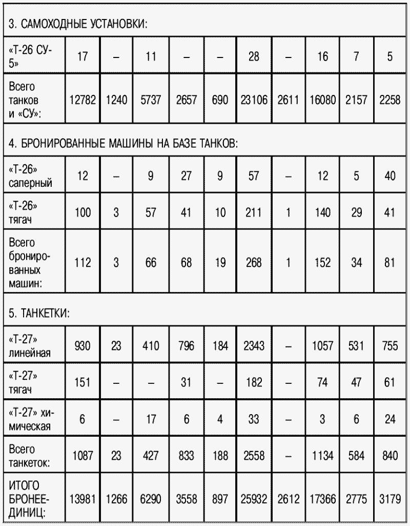 Количественный состав бронетанкового парка в военных округах на Западном ТВД (по состоянию на 1 июня 1941 года)