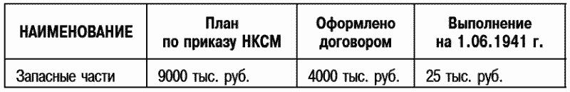 На неразмещенные 5000тыс. руб. заводам «Глававтотрактородеталь» посланы договора на сумме 3000тыс. руб. иосталось совершенно неразмещенных на сумму 2000тыс. руб.