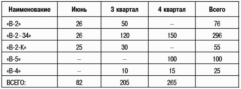 «Т-26»– завод №174