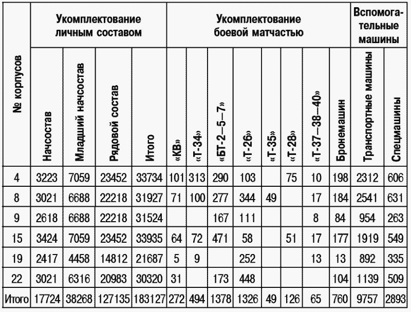 Ведомость о боевом и численном составе АБТвойск на 1 августа 1941г.