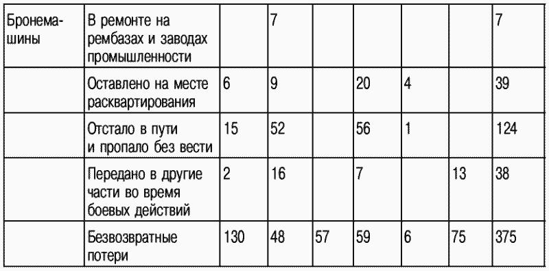 Из вышеприведенной таблицы видно, что на 1 августа с/г Юго-Западный фронт в своем составе мехсоединений не имеет как боевых сколоченных единиц, оснащенных боевой материальной частью, но имеет кадр.