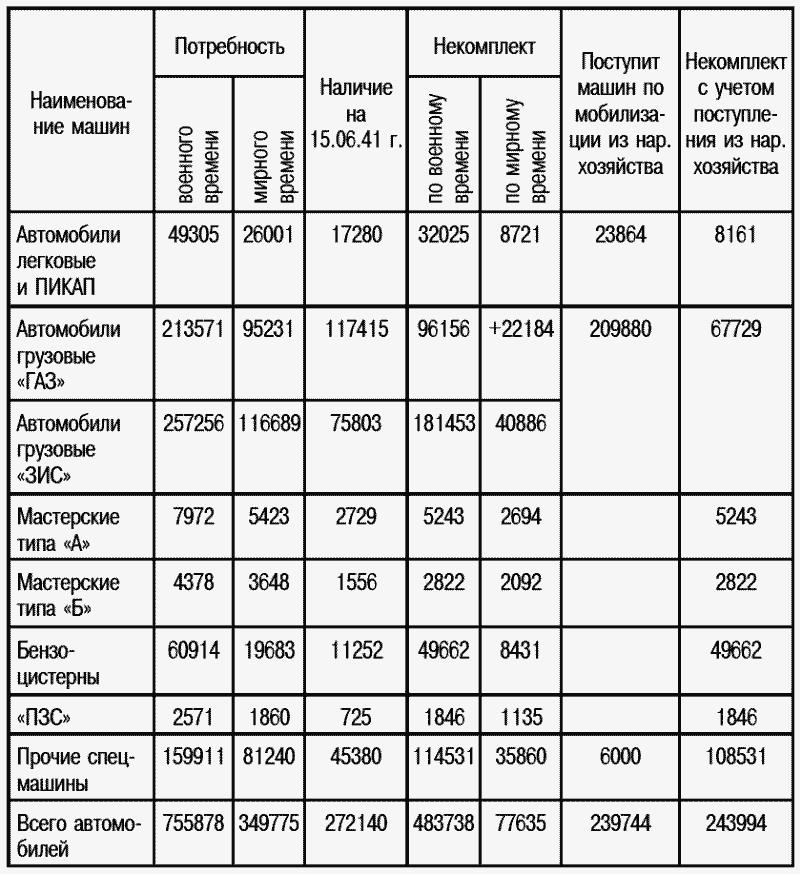 По грузовым машинам «ЗИС», мастерским типа «А» и «Б» ипоходно-зарядным станциям Красная армия имеет значительный некомплект.