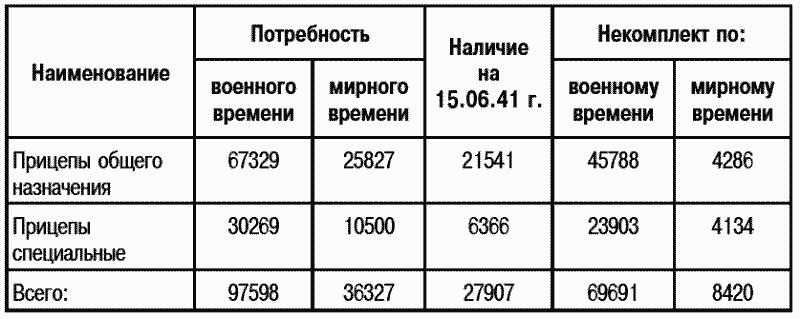 За пять месяцев НКО поставлено 4302 прицепа, или 13% от годовой заявки.
