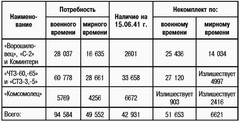 В числе общего наличия тракторов на 15.06.1941г. имеется 14 277 устаревших тракторов типа «ЧТЗ-60», «СТЗ-3» и «Коммунар», которые подлежат изъятию, так как по своим техническим качествам не могут обеспечить боевой работы войсковых частей, особенно артиллерии. Для обеспечения потребности Красной армии тракторами с учетом изъятия устаревших тракторов и покрытия некомплекта по штатам военного времени требуется 66 833 трактора, из них: