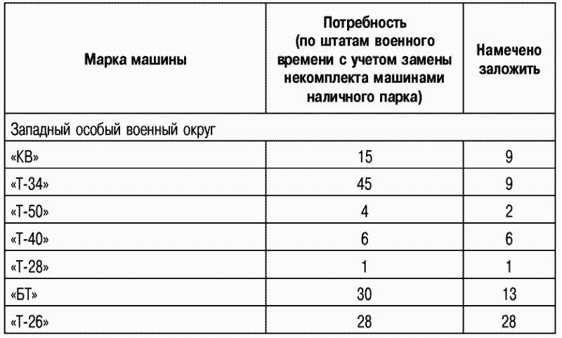 1.План заложения запасных частей в НЗ для танкового парка Красной армии в 1941г. (в войсковых комплектах)