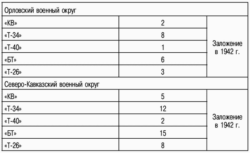 Справка к рассмотрению плана заложения НЗ войсковых комплектов запасных частей для танкового парка Красной армии