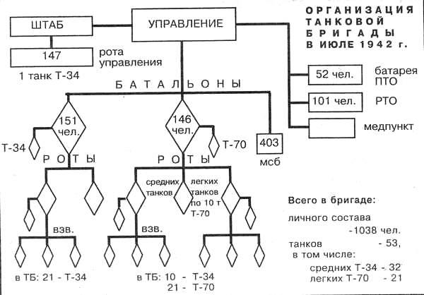Организация танковых войск Красной Армии