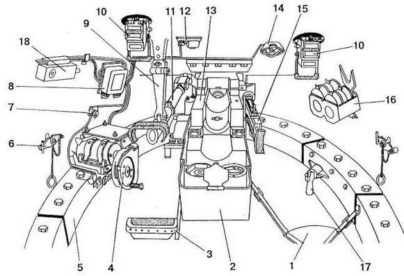 Внутренний вид башни танка (передняя сторона): 1 — сиденье заряжающего; 2 — гильзоулавливатель; 3 — сиденье наводчика; 4 — механизм поворота башни; 5 — захват погона башни; 6 — запорное устройство отверстия для стрельбы из личного оружия; 7 — кнопка включения подсветки угломера; 8 — электрощиток башенного оборудования; 9 — подвеска прицела; 10 — приборы наблюдения МК-4; 11 — прицел ТШ-16; 12 — щиток освещения прицела; 13 — пушка; 14 — плафон освещения башни; 15 — спаренный пулемет; 16 — укладка пулеметных магазинов на правом борту башни; 17 — стопор башни; 18 — аппарат № 1 ТПУ.